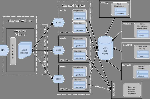 Online & Retail Store – Deployment Architecture