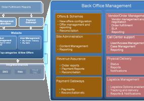 Online & Retail Store – An Ecosystem